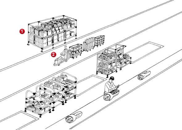 nowa logistyka: organizacja przepływu